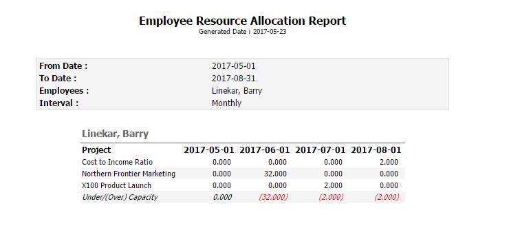 Standard PPO Resource Planning Report