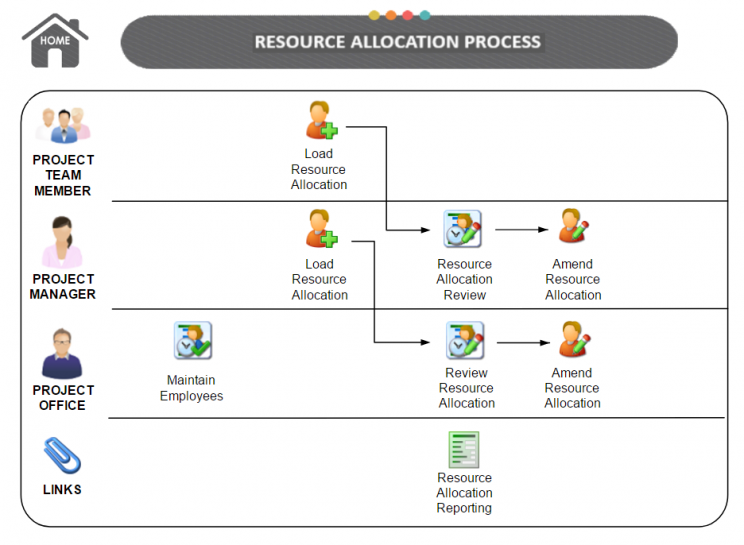 Resource Management Process
