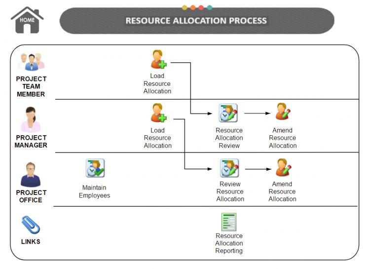 resource allocation essay