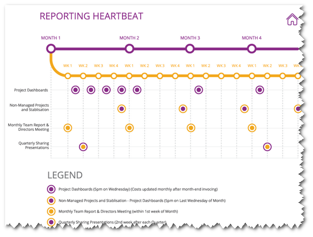project manager status reporting heartbeat